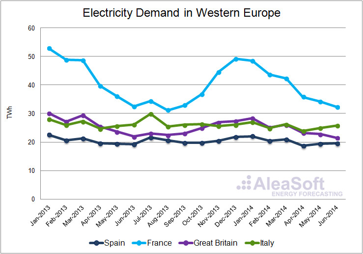 electricity consumption in Europe 2014