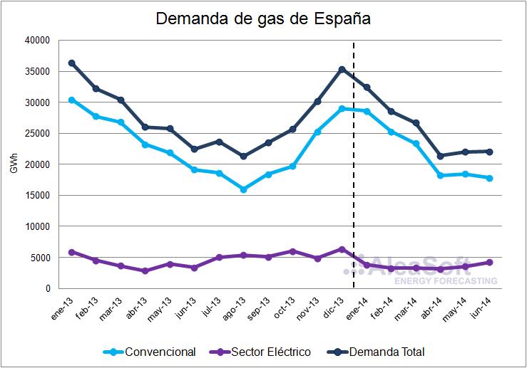 Demanda de gas en España