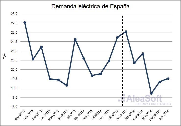Evolución de la demanda eléctrica de España