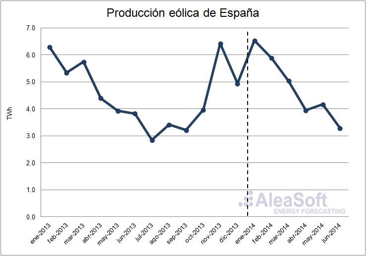 Análisis del mercado eléctrico español 2014