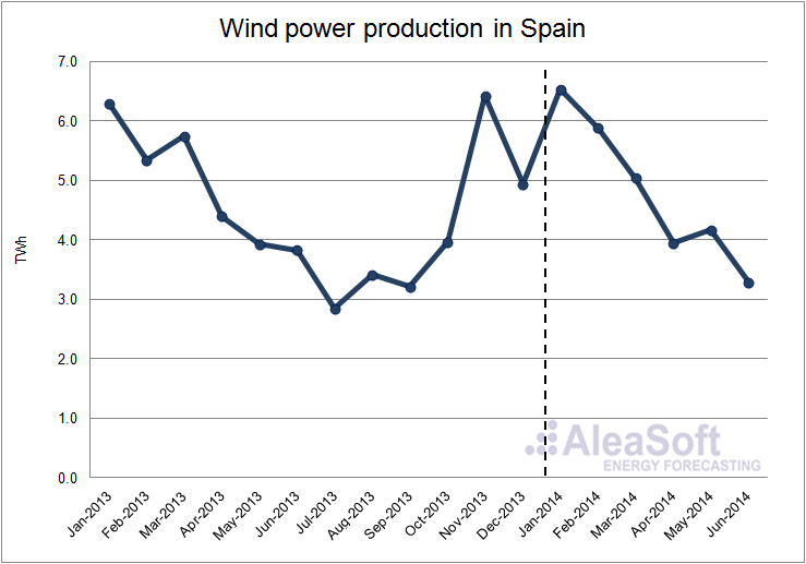 Analysis of the spanish electricity market