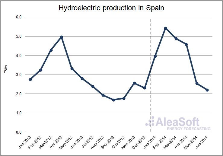 Spanish electricity market 2014