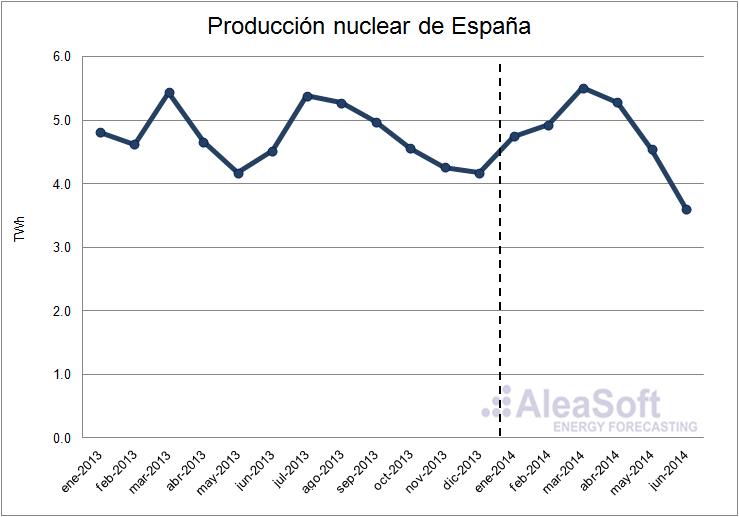 Análisis del mercado eléctrico en España 2014