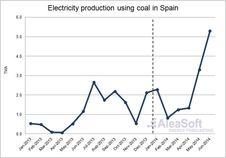 spain electricity market