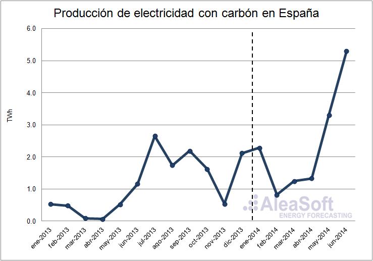 Análisis del mercado eléctrico en España