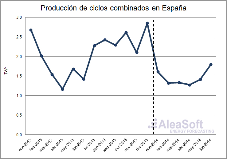 Análisis del mercado eléctrico español en el primer semestre de 2014