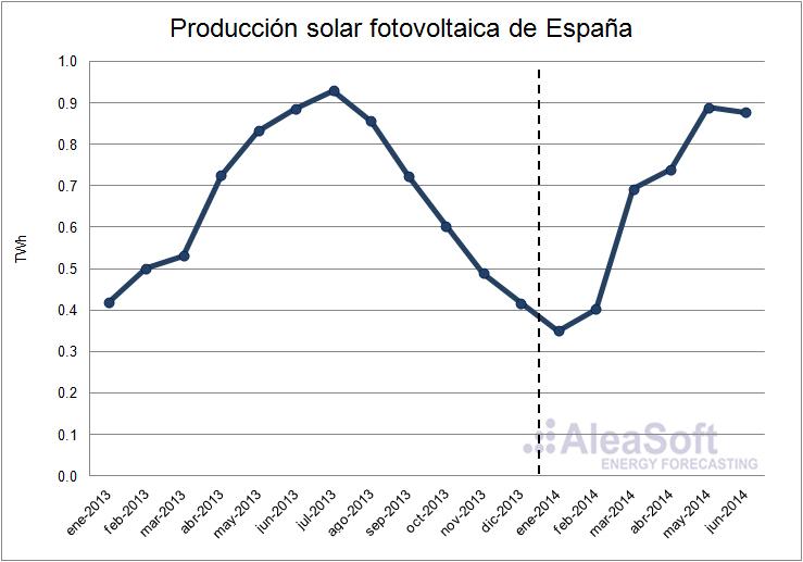 Análisis del mercado eléctrico español en el primer semestre