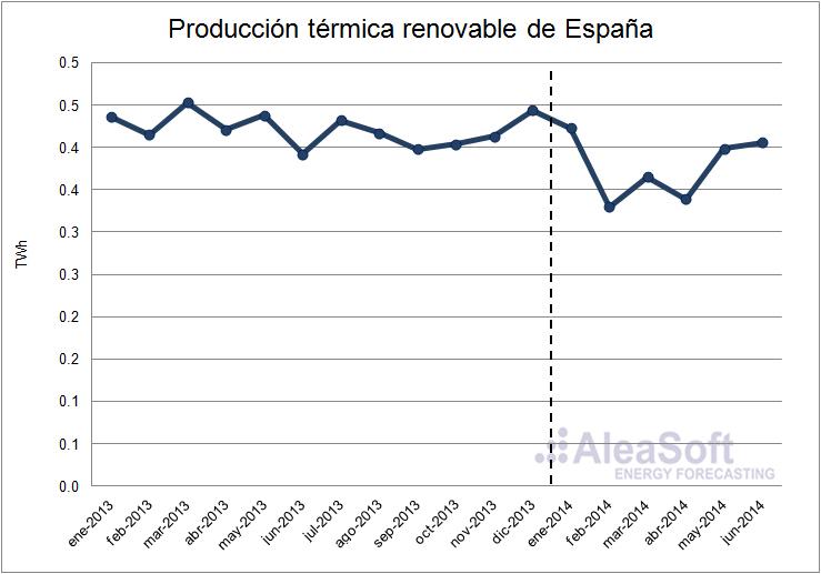 Noticias sobre el sector energético | Análisis del mercado eléctrico en España