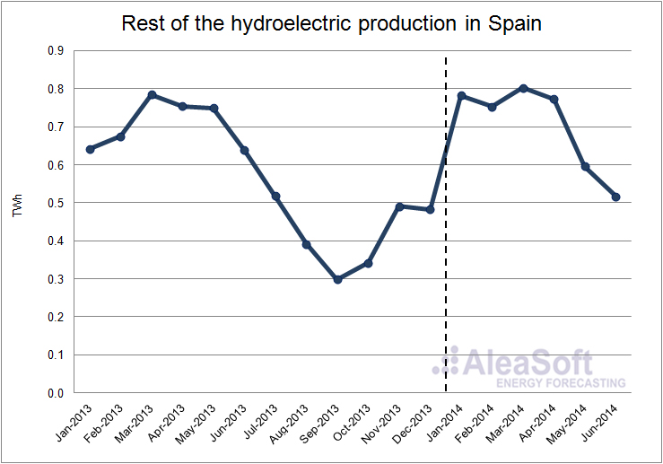 Energy News | Analysis of the spanish power market