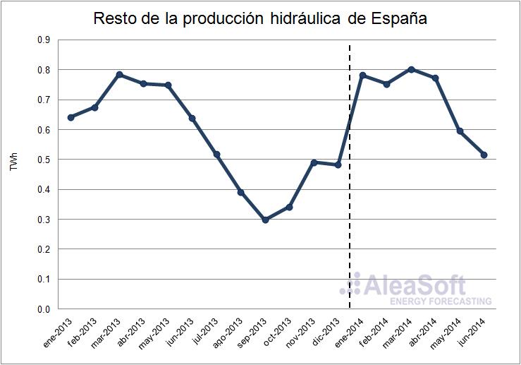 Noticias sobre el sector energético | Mercado eléctrico en España