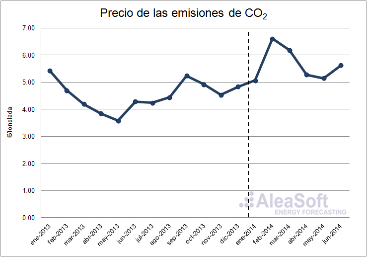 Evolución del precio de los derechos de emisiones de CO2