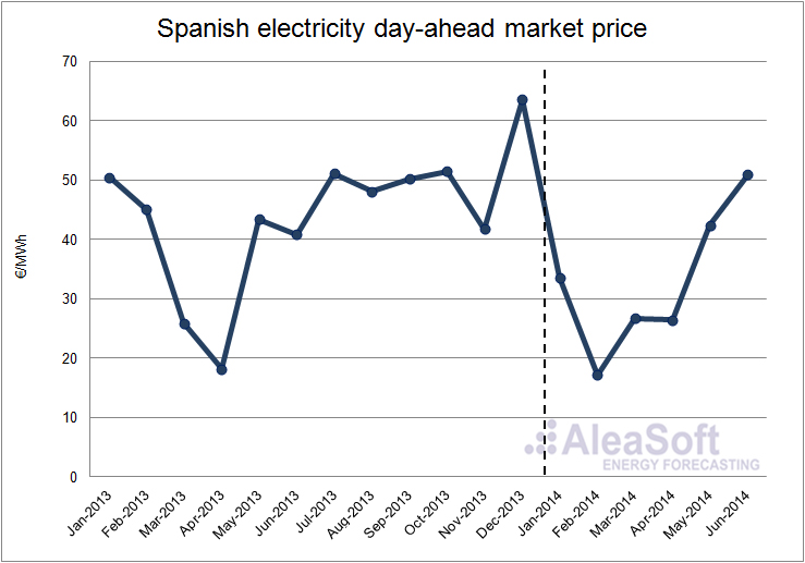 Energy News | spain electricity market