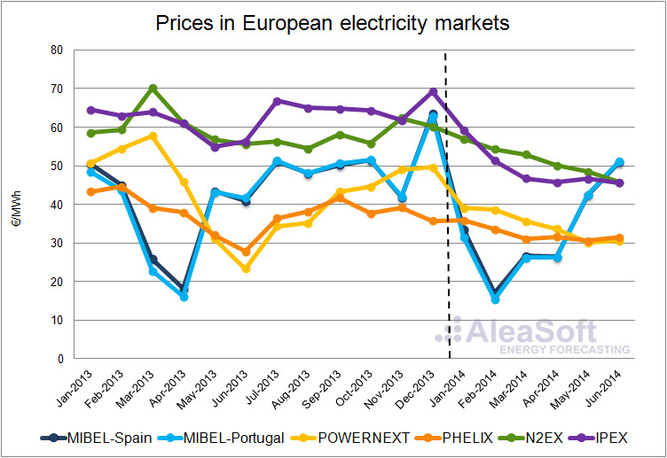 Electricity Price in Europe 2014