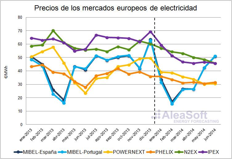 Balance de precios de la electricidad en Europa en 2014