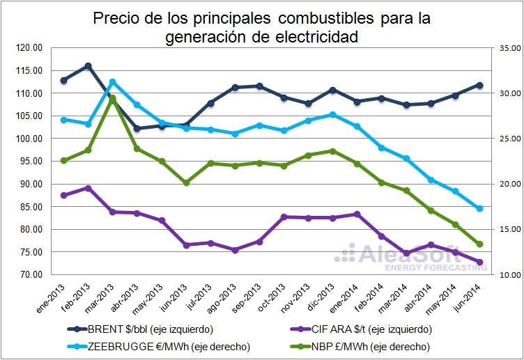 Balance de precios de la electricidad en Europa