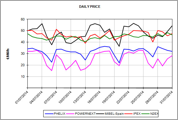 Report of the European Energy Market Prices for the month of July 2014