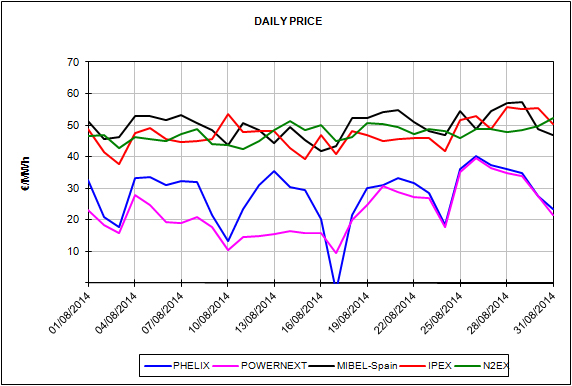 Report of the European Energy Market Prices for the month of August 2014