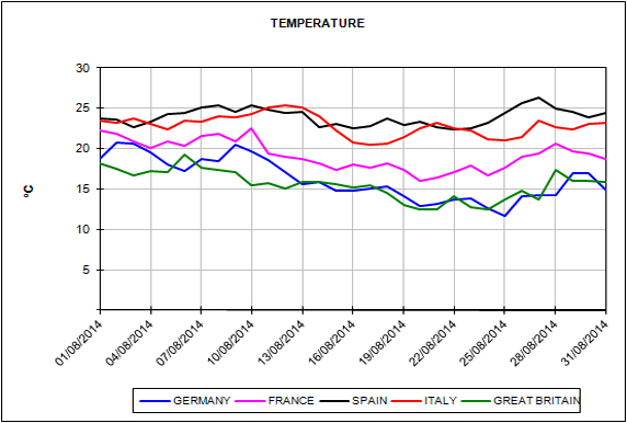 European Energy Market Prices for the month of August 2014
