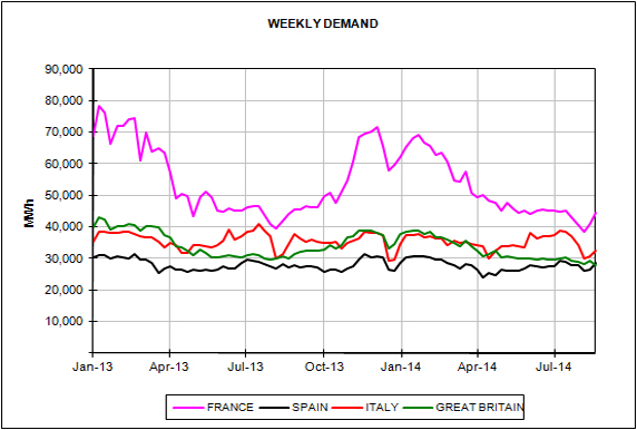 Energy Market Prices for the month of August 2014