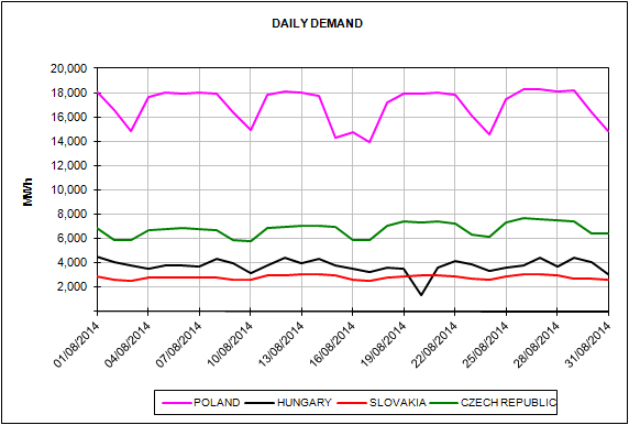 Energy Market Prices August 2014