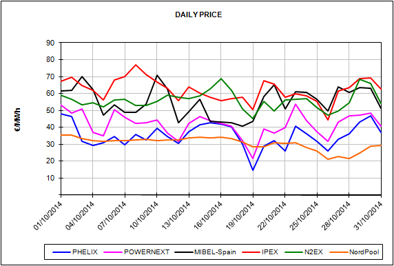 Report of the European Energy Market Prices for the month of October 2014