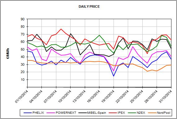 Informe de precios de mercados europeos de energía del mes de Octubre de 2014