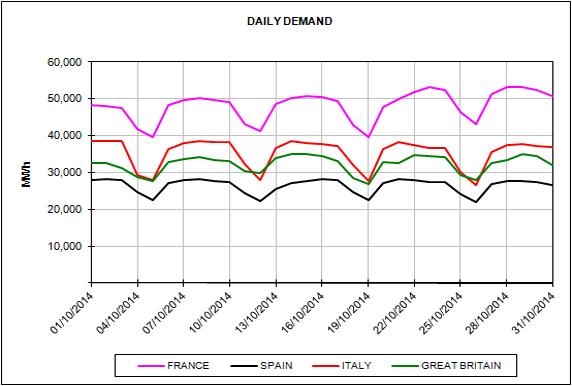 Informe de precios de mercados europeos de energía