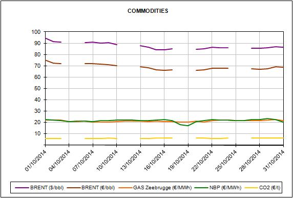 Informe de precios de mercados de energía del mes de Octubre de 2014