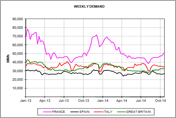 Energy Market Prices for the month of October 2014