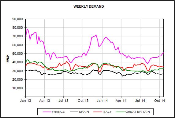 Precios de mercados europeos de energía del mes de Octubre de 2014