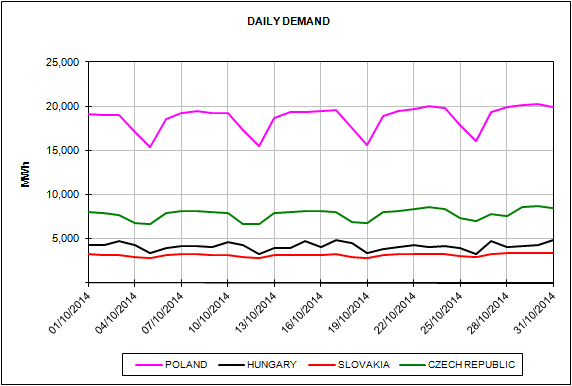 Energy Market Prices October 2014