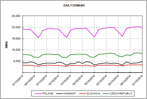 Mercados europeos de energía del mes de Octubre de 2014