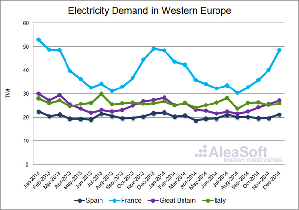 Electricity Demand Forecast Europe