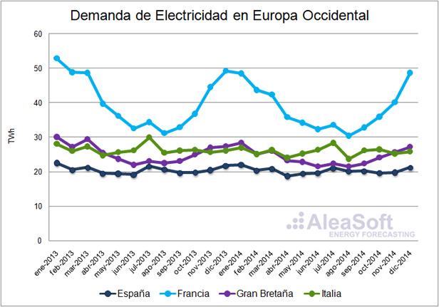 Evolución de la demanda eléctrica mensual en Europa Occidental