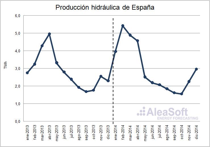 Análisis del mercado eléctrico de España al cierre del año 2014