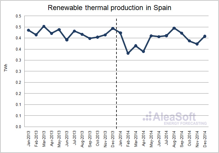 Analysis of the spain electricity market