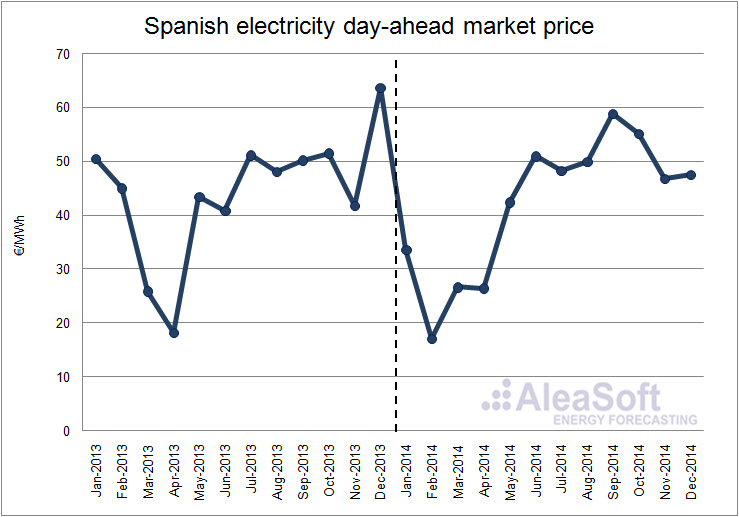 Analysis of the spanish electricity market 2014