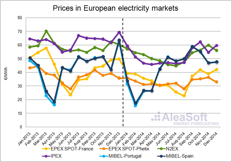 Assessment of Electricity Prices in Western Europe for 2014
