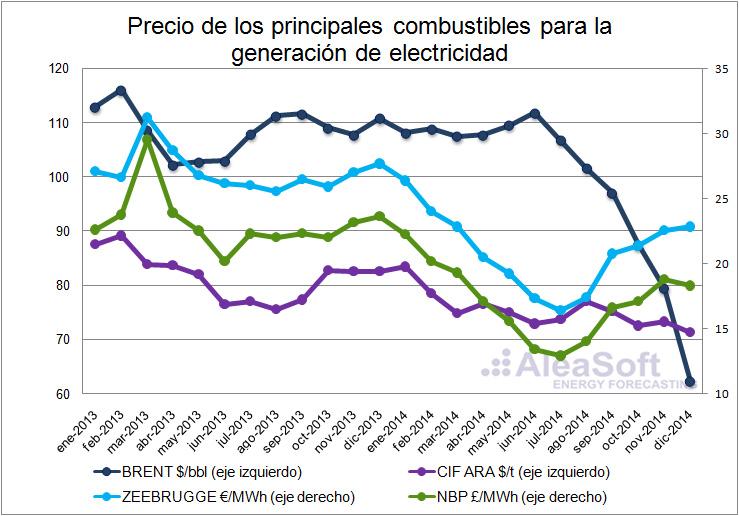 Balance de precios de los mercados europeos de electricidad al cierre del año 2014