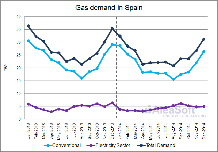 Gas demand in Spain for 2014