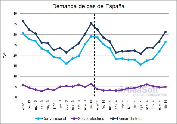 Demanda de gas en España en el 2014