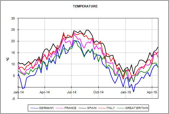 Informe de precios de mercados europeos de energía del mes de Abril de 2015