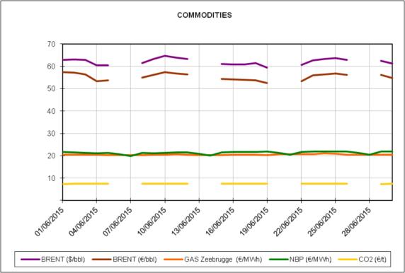 Informe de precios de mercados europeos de energía del mes de Junio de 2015
