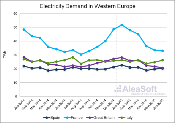 20150716-Assessment-Electricicty-Consumption-Western-Europe-First-Half-2015-Electricity-Demand.En