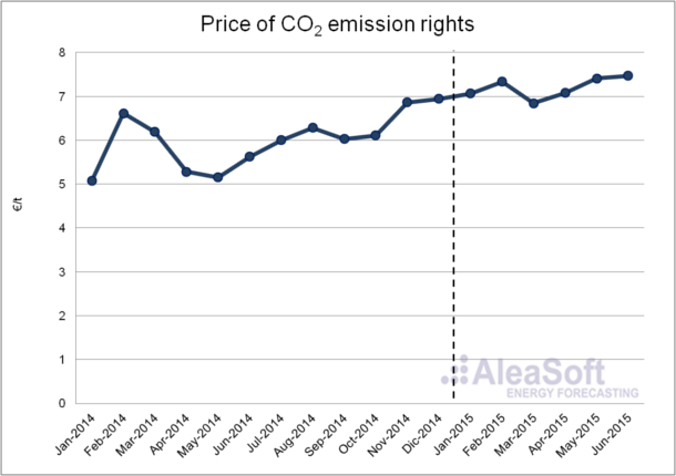 Assessment electricity prices western Europe the first half 2015 - prices-CO2-emissions-rights