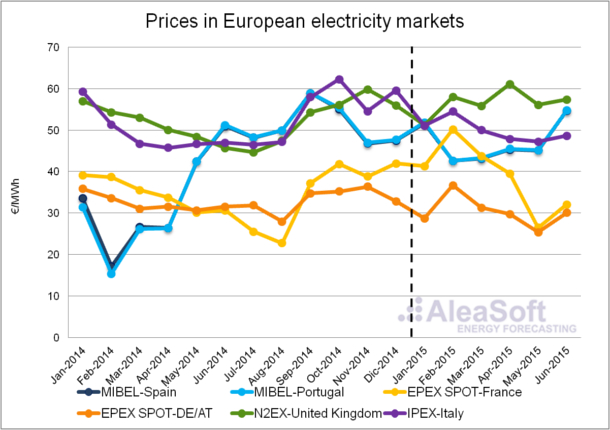 Assessment electricity prices western Europe the first half 2015 - prices electricity markets