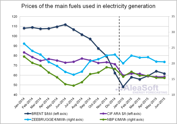 Assessment electricity prices western Europe the first half 2015 - prices-fuels-electricity-generation
