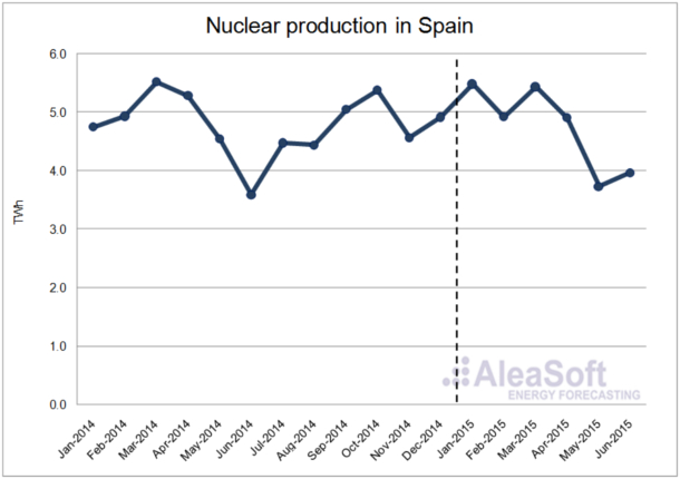 analysis spanish wholesale electricity market the first half 2015