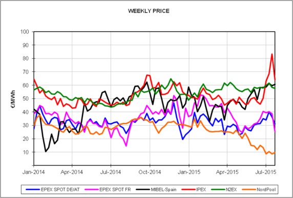Report of the European Energy Market Prices for the month of July 2015