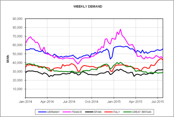 Report dei prezzi dei mercati europei dell'energia del mese di luglio 2015